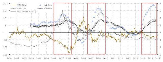 焦点图表1�s人民币贬值将刺破房地产泡沫爆破,而股市也难幸免。