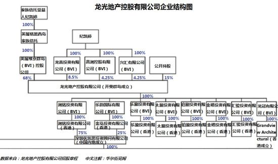 龙光地产控股有限公司企业结构图