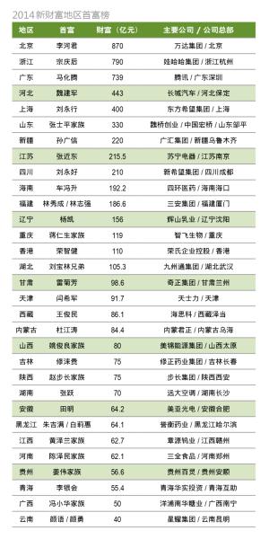 圖為2014新財富地區首富榜