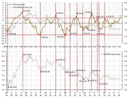 焦点图表2:上海股市情绪进入极端亢奋状态,预示调整即将来临。