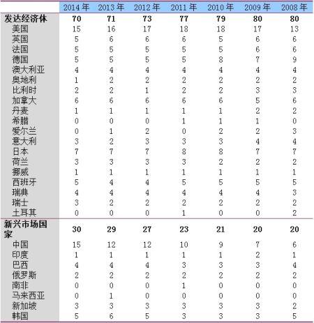 百强榜单分布表:2008-2014