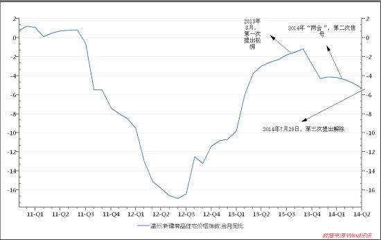 图:温州2011年以来的房价走势