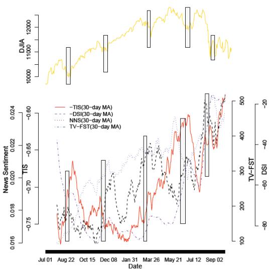 资料来源:Predicting Financial Markets: Comparing Survey, News, Twitter and Search Engine Data