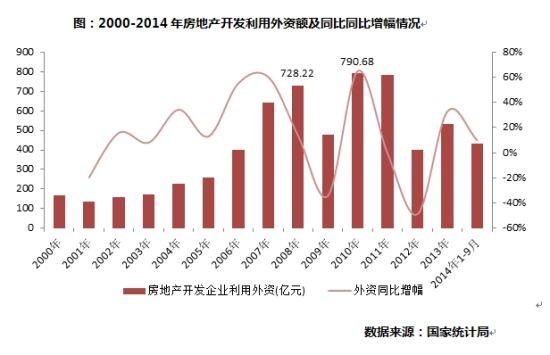 2000-2014年房地产开发利用外资额及同比同比增幅情况
