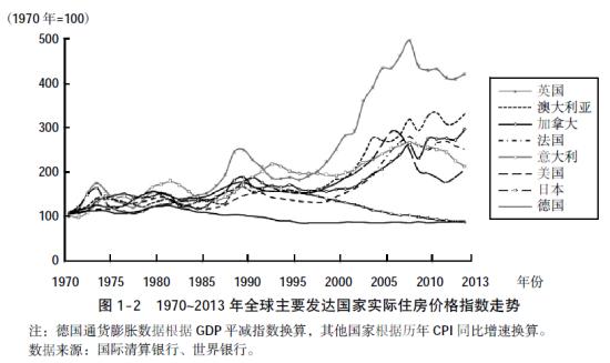 图3:全球地产周期(曲线代表各国实际住房价格指数走势)