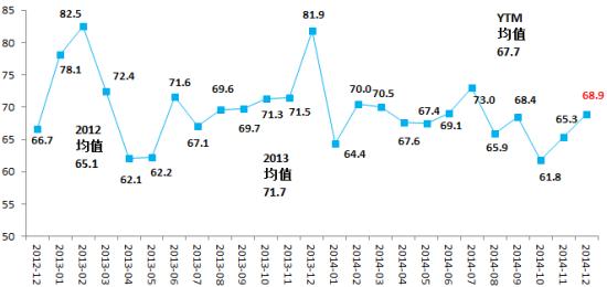 图表 9 企业投资前瞻指数