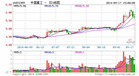 股票中国重工