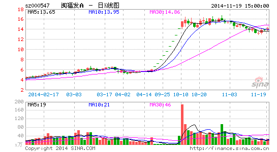 闽福发A剥离非主营资产大股东接盘