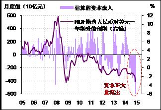 图3. 人民币的贬值压力伴随着资本的明显外流
