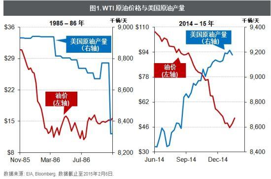 WTI原油价格与美国原油产量