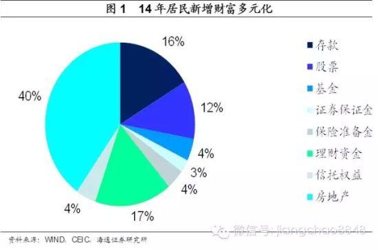 海通证券姜超:15年2季度经济和资本市场展望|