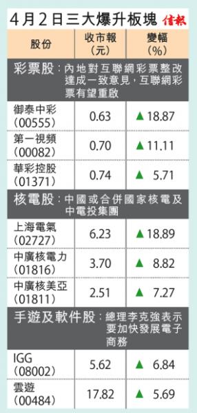 4月2日三大暴涨港股板块。图片来源 信报财经新闻