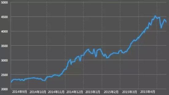 2014年9月~2015年5月上证指数