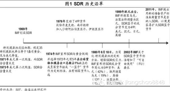 SDR前史沿革