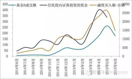场外配资和融资融券,杠杆上的牛市全解析:场外配资、融资融券|基金|股市|信托