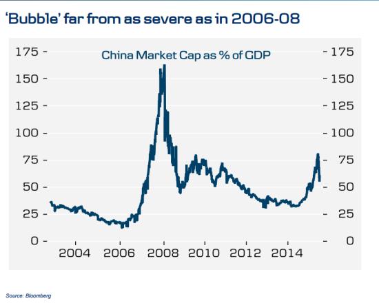 图 A股市值与GDP比率走势图