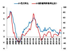 图2:猪肉价格同比与CPI同比呈较强相关性