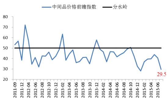 中间品价格前瞻指数