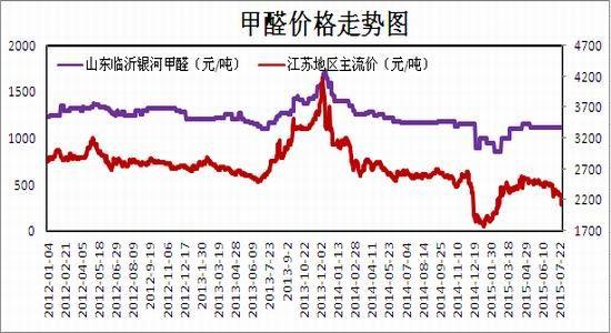 瑞达期货(月报):港口库存下降