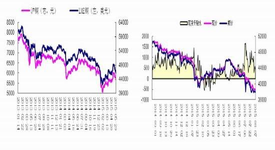 中原期货(周报):铜价中长期走势仍将趋弱