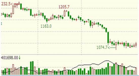 鲁证期货(周报):中线跌势未变