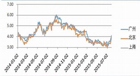 鲁证期货(周报):现价偏强震荡