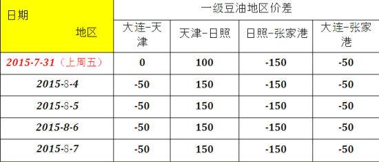 鲁证期货(周报):大豆进口新高