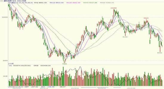 方正中期(月报):原油市场下跌