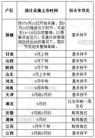 浙商期货(月报):棉市供需配合