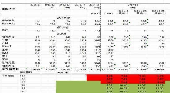 浙商期货(月报):豆类关注中期下跌中的反弹
