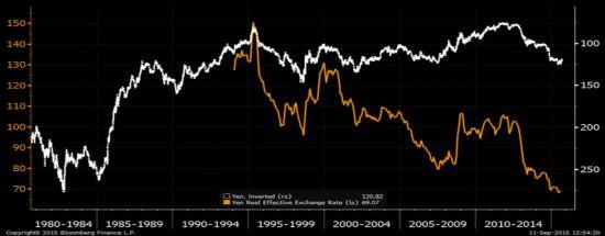 ECWB图表:日元名义和理论有用汇率