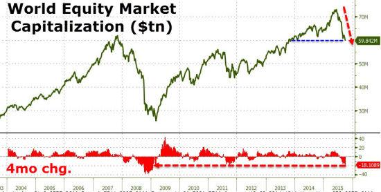图 全球股市市值 数据来源:彭博