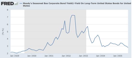 1930年代,企业与债券与长期国债之间的收益率差急剧扩大