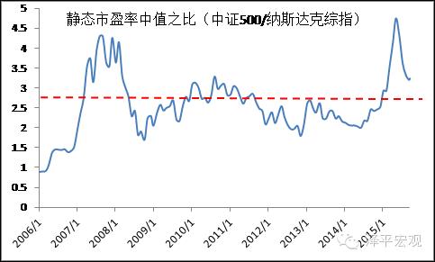 图4 中美成长股市盈率的历史比较:成长性溢价