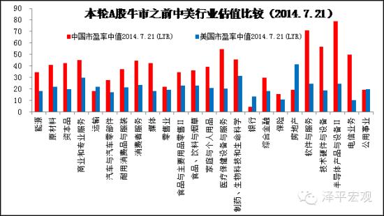 图5 中美行业估值比较(2014.7.21)