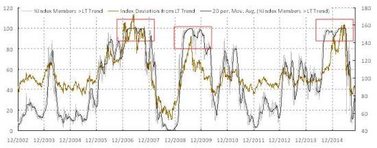 图表2: 市场超卖;熊市反弹将持续