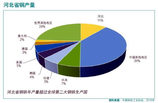 河北省鋼產量