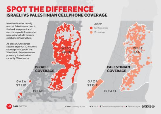 在西岸地域,以色列经营商的笼罩状况大大好过巴勒斯坦公司,并且前者还可以供给3G和4G