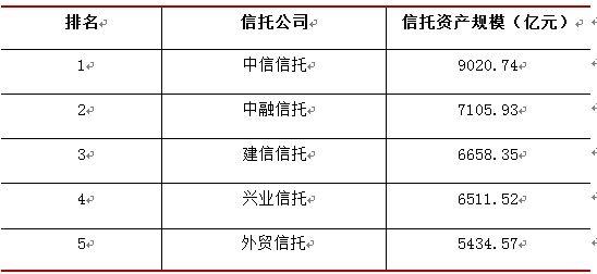 表1 2014年信托资产规模排名前五的信托公司,来源:格上理财研究中心