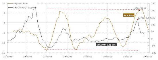焦点图表3:实际利率将继续回落。但货币宽松政策早已进入下半场。