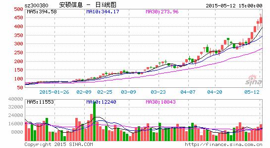 安硕资讯300亿市值基金司理:应刹车慢跑