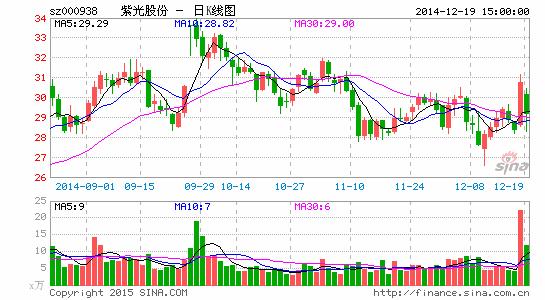紫光股份制定增募资225亿元结合股产