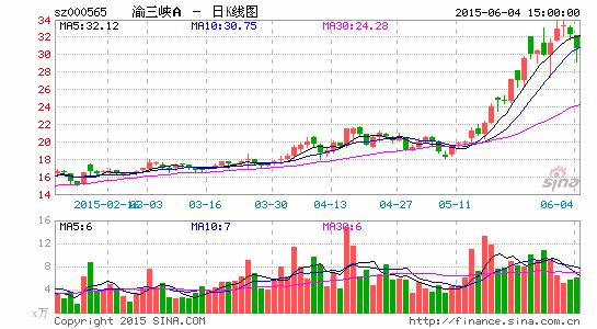 渝三峡A董事长发起半年报10转8送7
