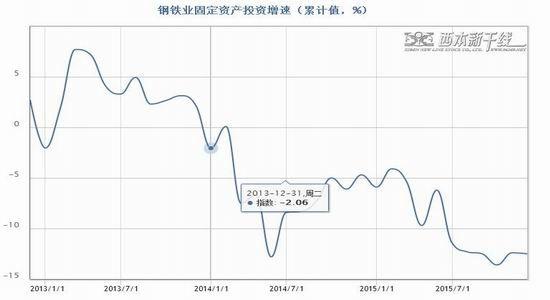 中辉期货(年报):黑色产业链震荡探底成常态