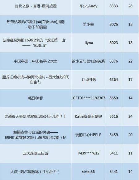 黑龙江旅游攻略热点文章排行3