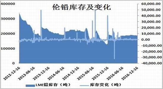 方正中期:沪铅跌破关口