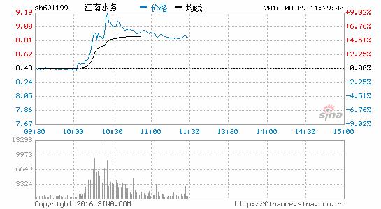 水务板块走势汹涌 江南水务涨7.83%