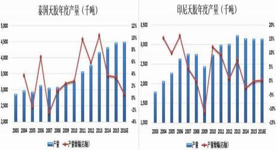 华闻年报:天胶易涨难跌