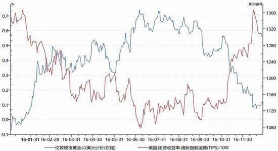 中航年报:美元仍需时间 黄金走势偏强 中航期货
