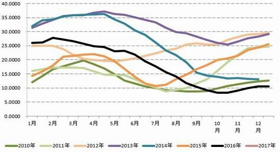 图3:青岛保税区库存及增减情况